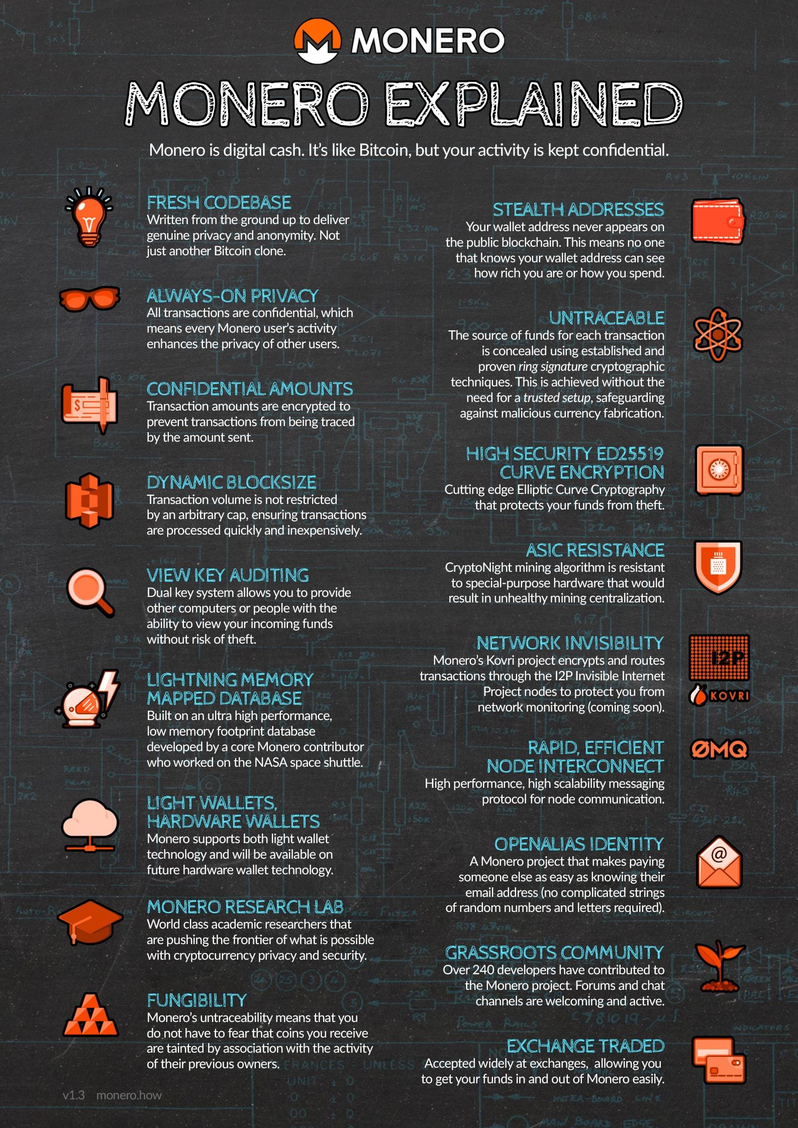 monero infographic